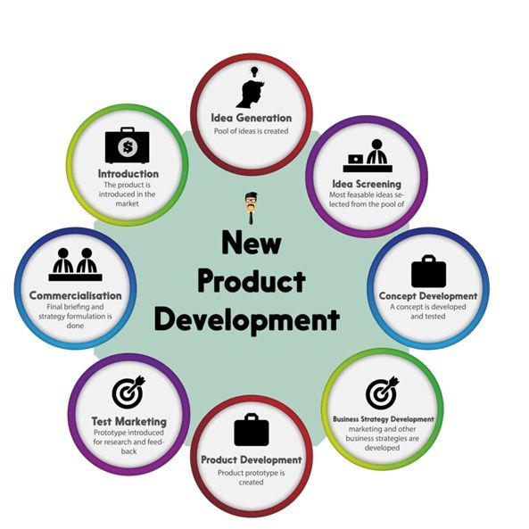 New Product Development New Product Development Product Development Process Business Development Strategy