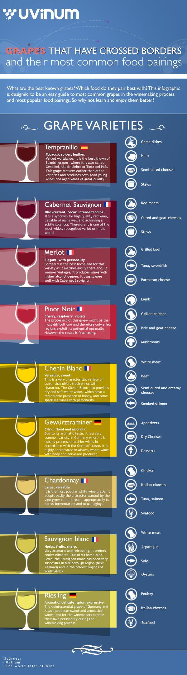 Variedades de #uva y características #vino #wine