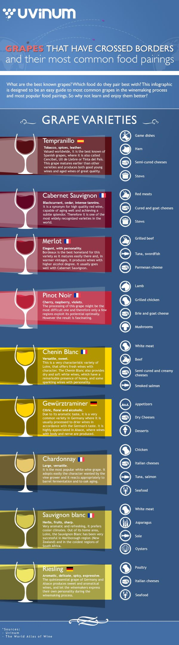 Grapes That Have Crossed Borders and Their Most Common Food Pairings