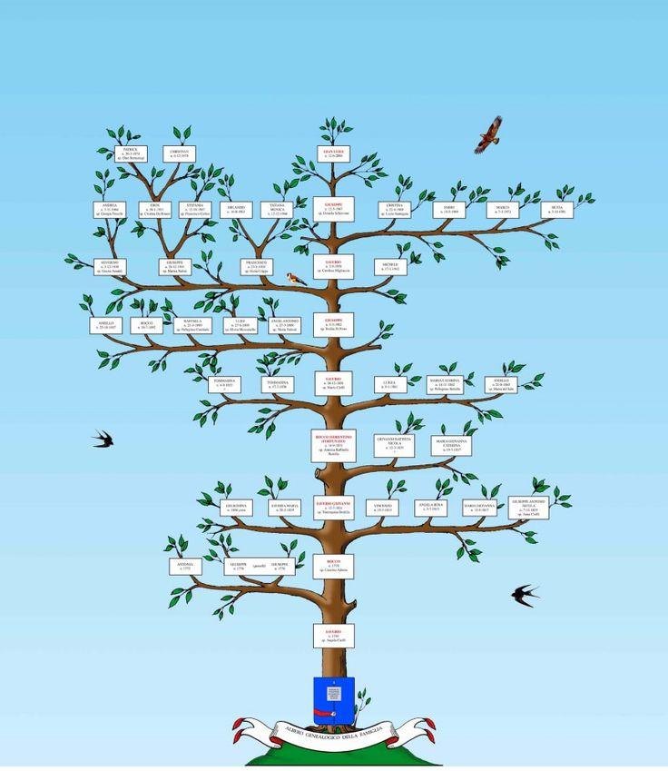 Genealogia: ricostruzione dell'albero genealogico fino alla fine del Cinquecento