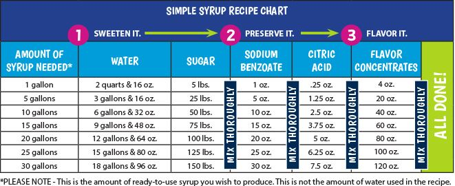 Simple Syrup Recipe Chart