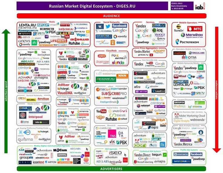 Russian Market Digital Ecosystem