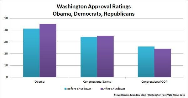 Before and after the shutdown: Approval ratings for Obama, Congressional Democrats, and Congressional Republicans.