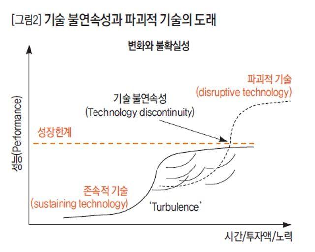 [그림2] 기술 불연속성과 파괴적 기술의 도래 .:: 비즈니스 리더의 지식 매니저 - 동아비즈니스리뷰