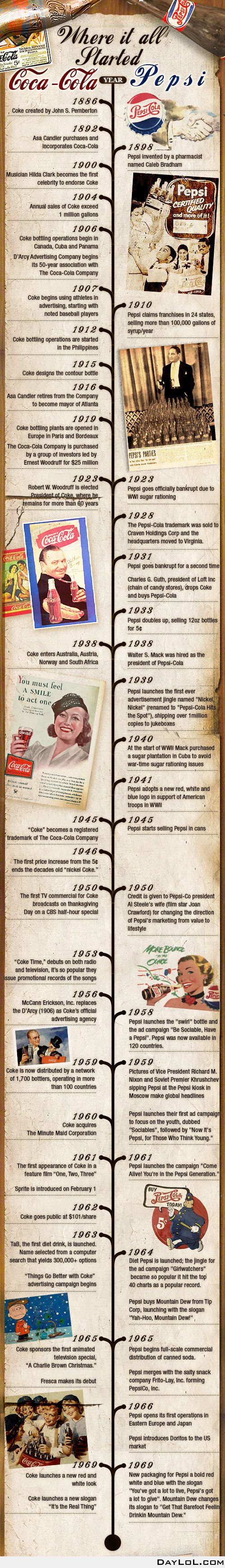 best pepsi cola images coke cola and advertising coca cola vs pepsi history and competition infographic
