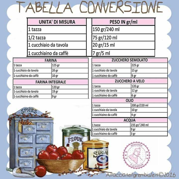 Tabella conversione dosi