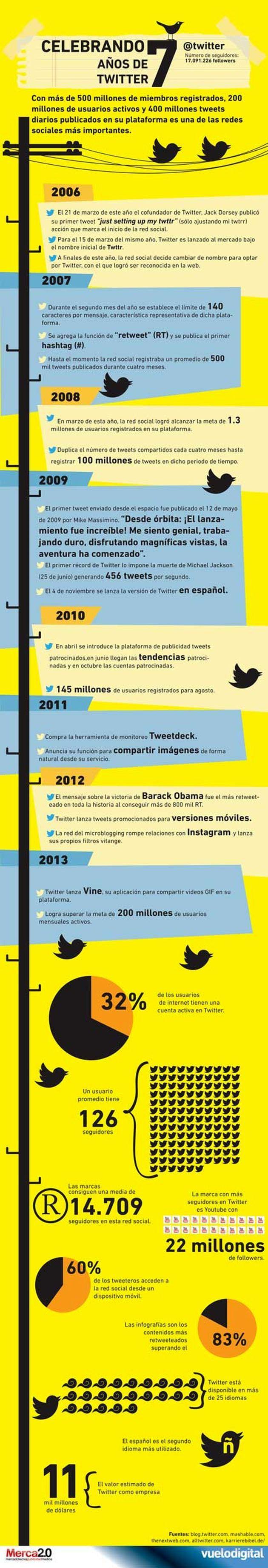 Una infografía, en español, para conmemorar el séptimo aniversario de Twitter Soft & Apps - software, aplicaciones web e internet