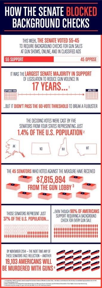 Best Gun Control Info Images On   Gun Control