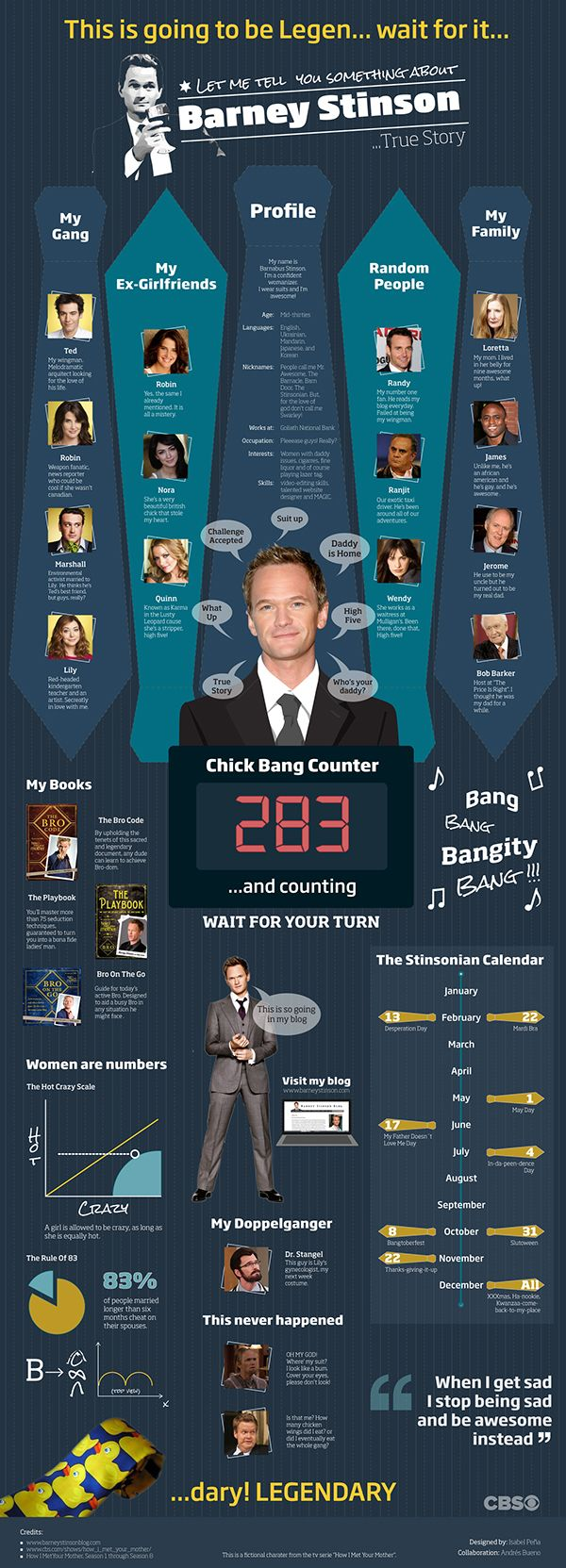 Infografía de Barney Stinson, personaje de la serie How I Met Your Mother.