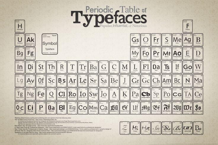 Periodisk tabell over skrifttyper
