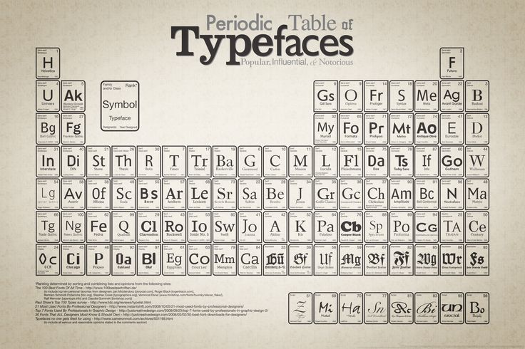 periodic table of typefacesCrossword Puzzles, Most Popular, Typography Posters, Typeface, Periodic Tables, Graphicdesign, Graphics Design, Fonts, Infographic