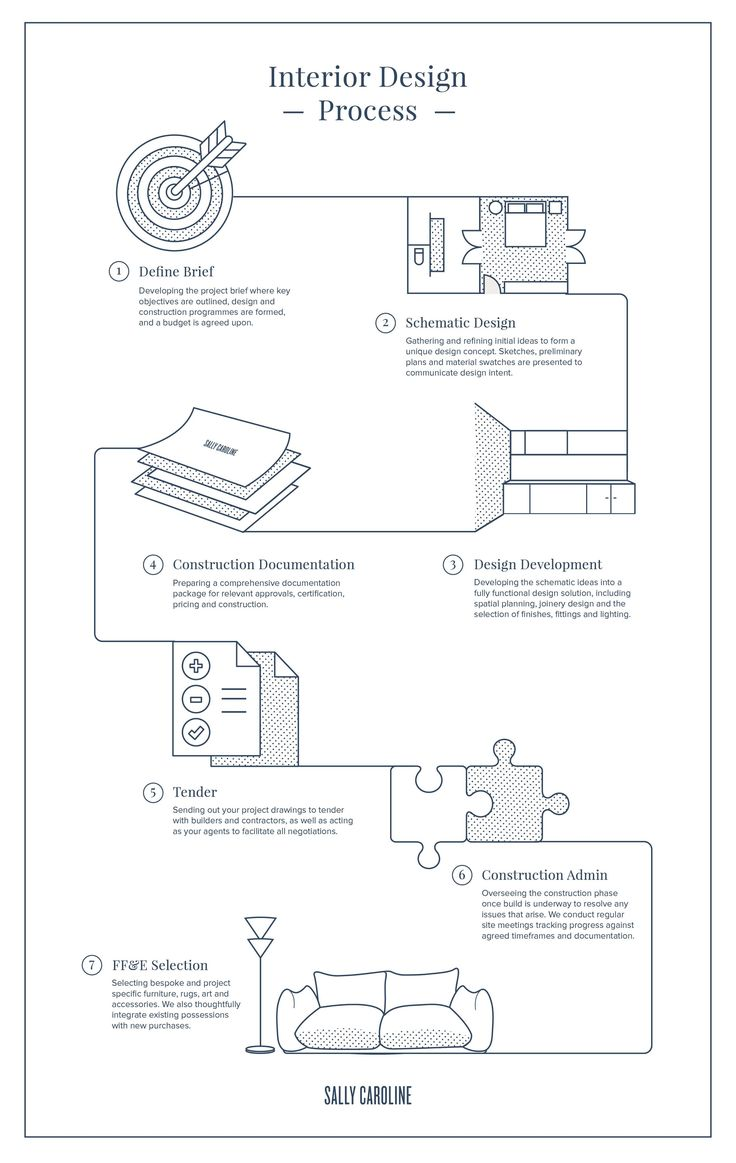 Sally Caroline | The Interior Design Process  Flowchart Infographic Map