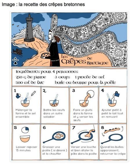 recette des crêtes Bretonnes | French learning - le Français dans tous ses états | Scoop.it