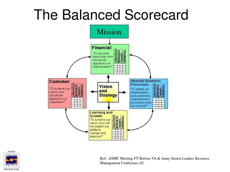manpower australia using strategy maps and the balanced scorecard effectively The balanced scorecard - developed in the early 1990s by dr robert kaplan and dr david norton - is a structured approach for developing strategic measurement following is the outline of a model for developing a balanced scorecard and the next level of detail for each of the four perspectives.