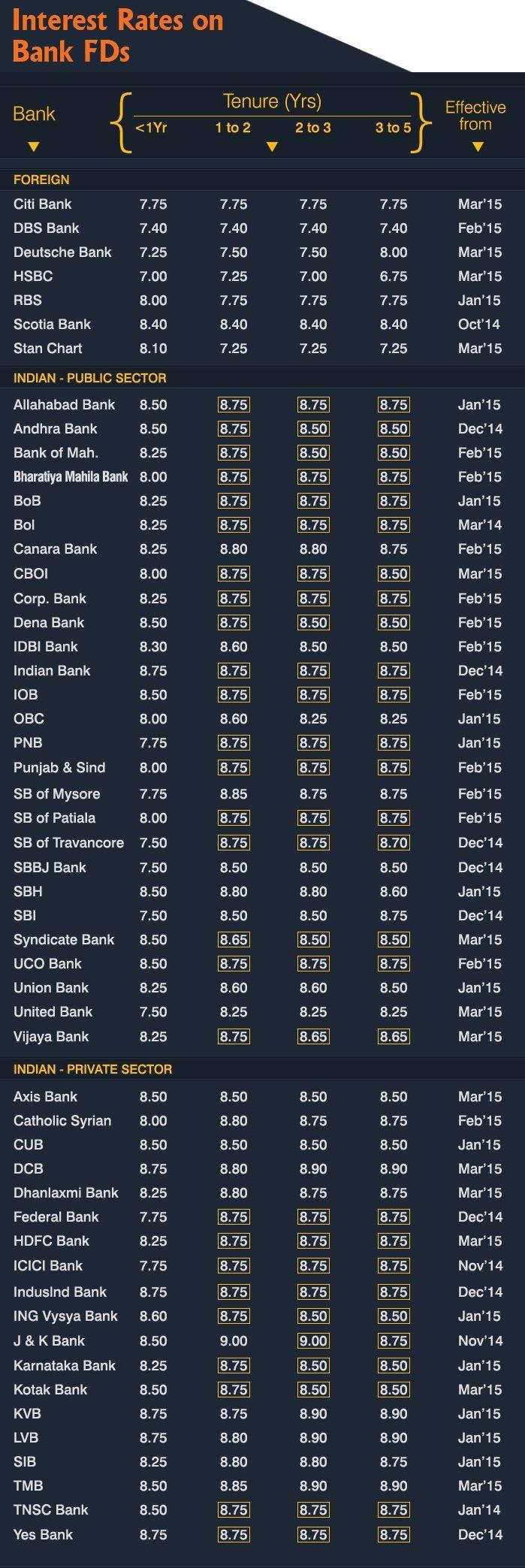 las 25+ mejores ideas sobre loan interest rates en pinterest