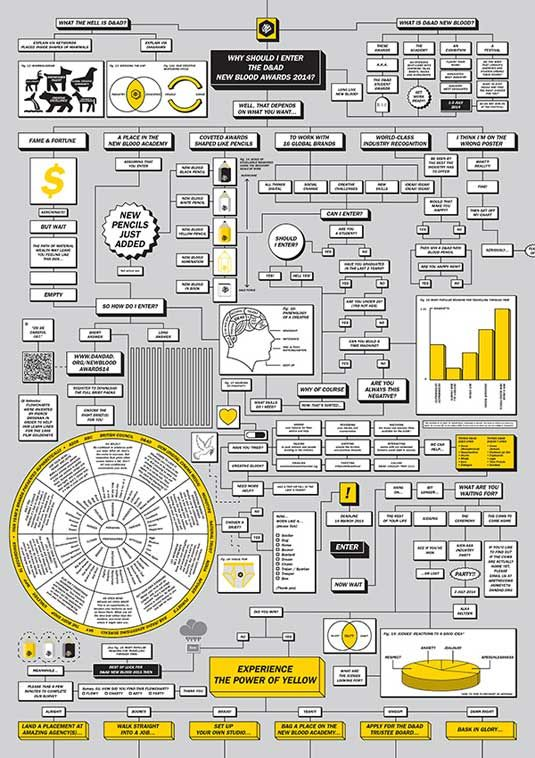 77 best Infographics images on Pinterest Charts, Editorial design - new economic blueprint meaning