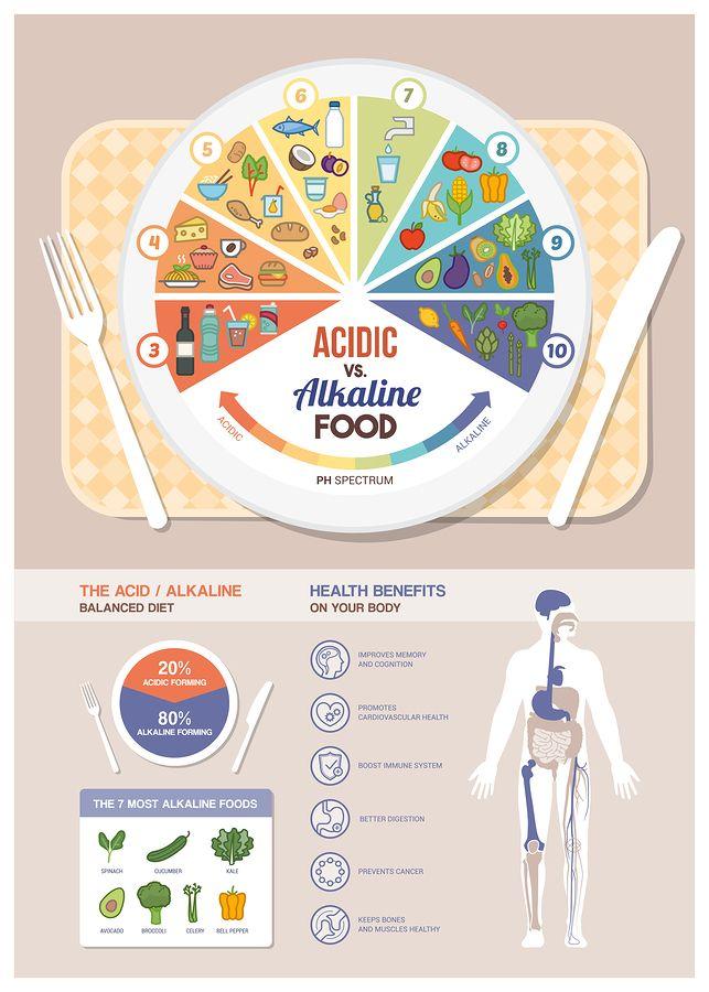 Ponad 10 najlepszych pomysłów na Pintereście na temat Ph food chart - ph chart