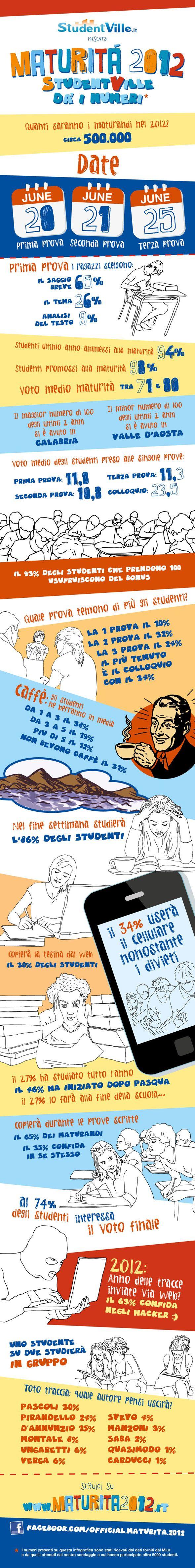 Maturità 2012: StudentVille vi dà i numeri. Volete sapere quanti saranno i maturandi del 2012? Quanti caffè berranno? Quale sarà la prova più gettonata o quale autore pensate uscirà?! Tutto questo nella nostra infografica.