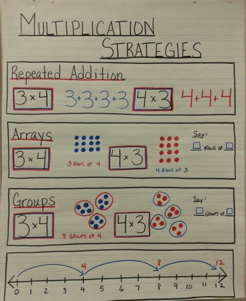 Multiplication Strategies Anchor Chart | For the Classroom | Pinterest