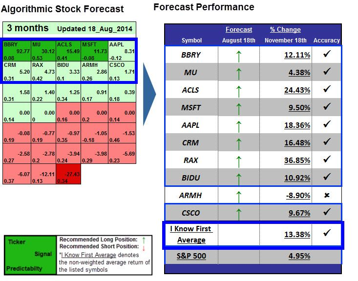 Apple Stock Forecast: 18.36% Return In 3 Months - Apple Stock News | . Learn more about I Know First.