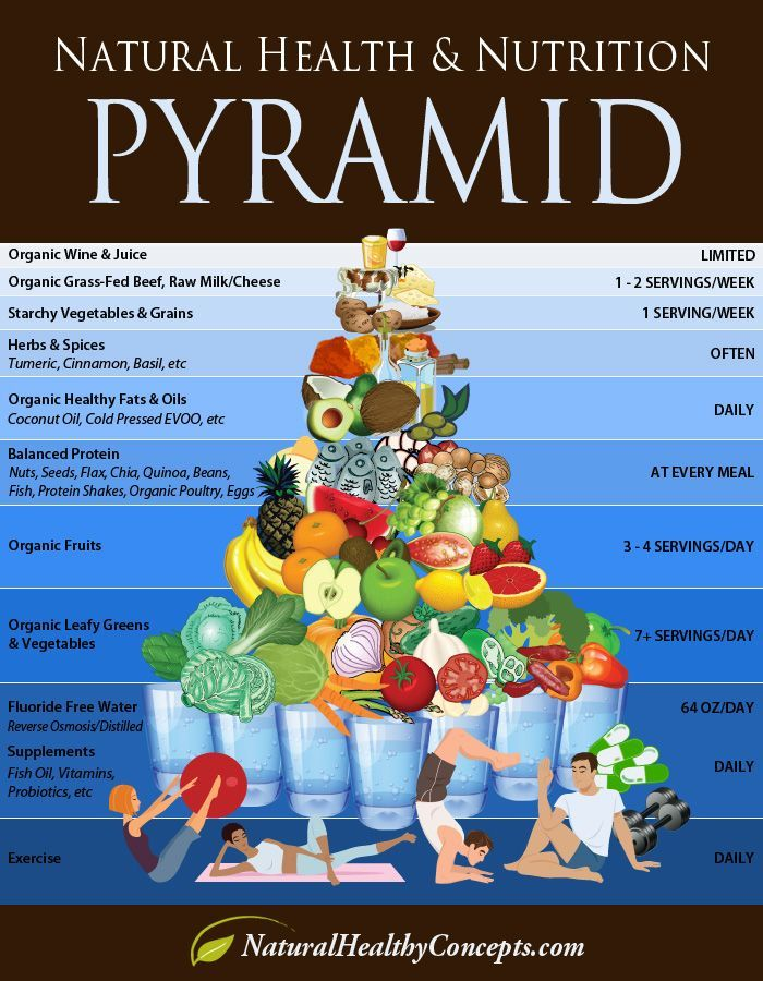 Healthy Food Pyramid Infographic