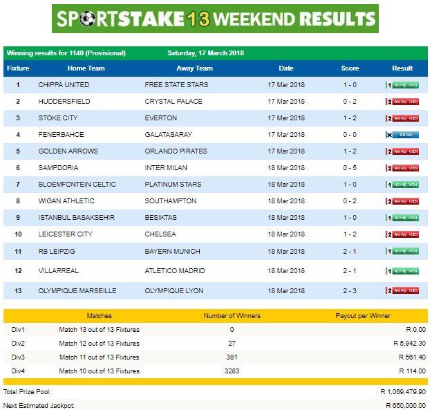 #SportStake13 Weekend Results - 17 March 2018  https://www.playcasino.co.za/sportstake-weekend-results.html