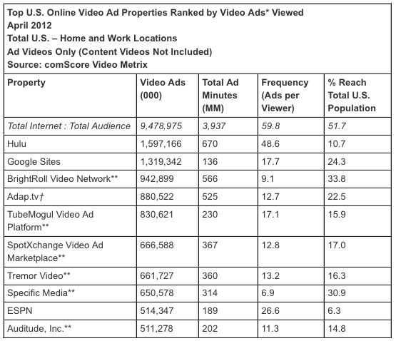 Americans watched a record 9.5 billion video ads during April, according to the latest report from comScore's Video Metrix service.    Video ads, comScore says, represented about one of every five videos watched online last month.Watches Online, America Watches, American Watches, Ads Representing, Videos Watches, Videos Ads, Ads Despite, 9 5 Billion, Latest Reports