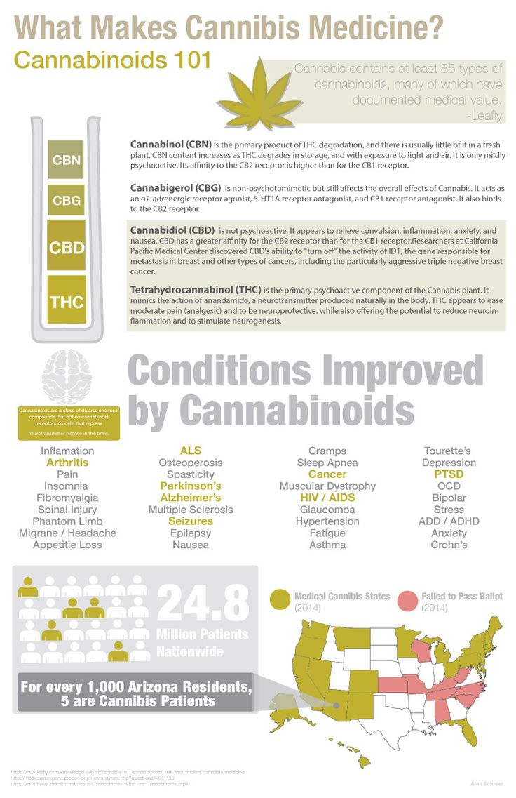 the positive and negative effects of the prohibitions of marijuana In addition to health impacts, the prohibition of marijuana has had  significant  negative economic, health, and safety impacts that have  the positive effects  of a regulated marijuana market in nys outweigh the potential negative impacts.