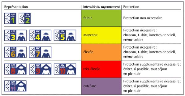 Les indices UV