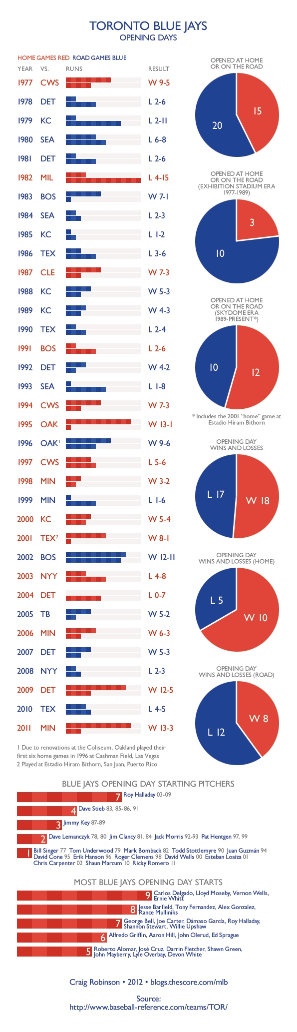 Knitting Infographic : Best images about blue jays illustrations