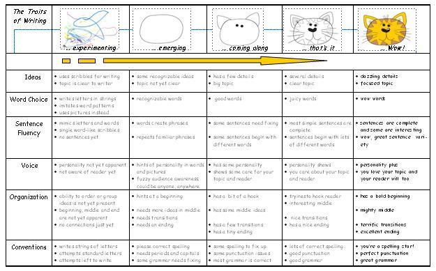 rubrics for writing | Kindergarten: a beginning writing rubric « SD71 Literacy Resources