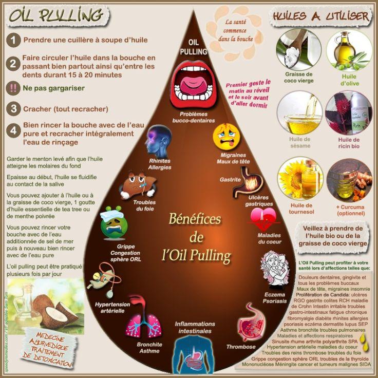 Exceptionnel Syndrome De Tout Garder #11: Oil Pulling: Prenez Soin De Votre Microbiote Buccal Et De Votre Santé  Globale