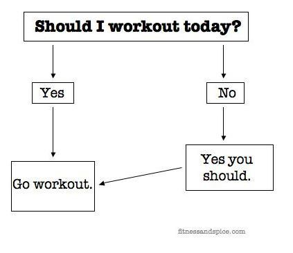 Deciding whether or not you should workout today? Use this flow chart.