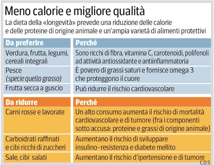 Longevità: meno calorie e migliore qualità