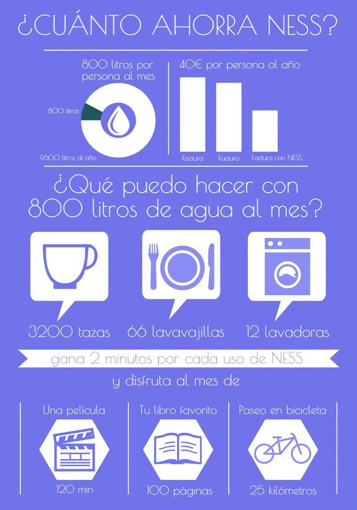 Infografía sobre ahorro y ventajas de NESS #ahorro #agua #ventajas #tecnología #medioambiente #NESS #diseño #innovación #infografía #infographic