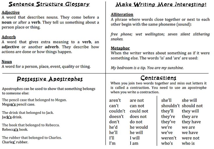 English Pack - A superb 15 page summary of grammar, vocabulary and writing features, written as a child-friendly reference for pupils to use every day or as revision for SPaG.