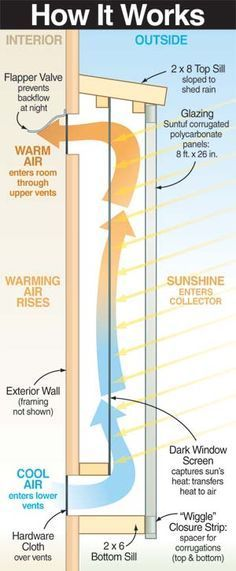 Solar Heater Diagram. How to build one at Mother Earth News http://www.motherearthnews.com/Renewable-Energy/2006-12-01/Build-a-Simple-Solar-Heater.aspx#axzz2N6tYtYto