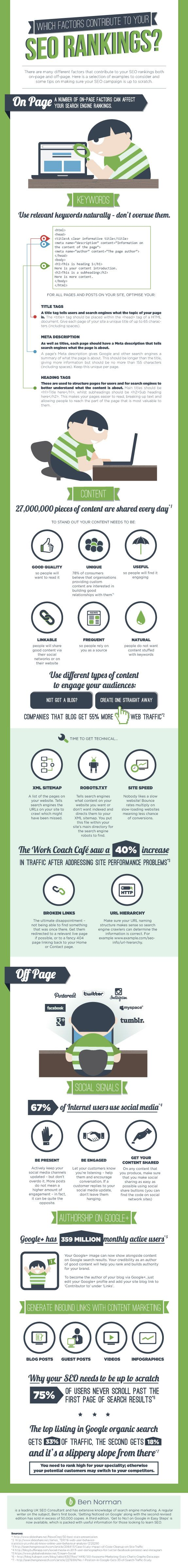 A Breakdown Of What Contributes To Your #SEO Rankings [#INFOGRAPHIC]
