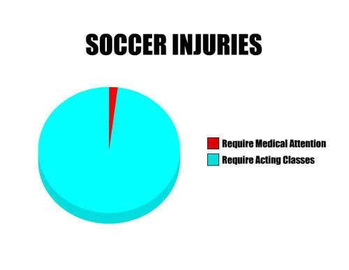 people who don't play soccer really wont understand this but yes!