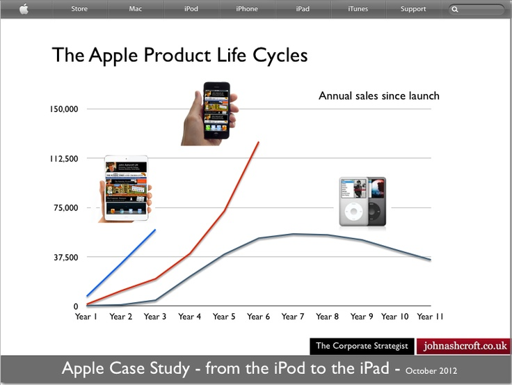 apple iphone analysis Rarely does a company launch a passel of products, then face off in court the gov 't that week.