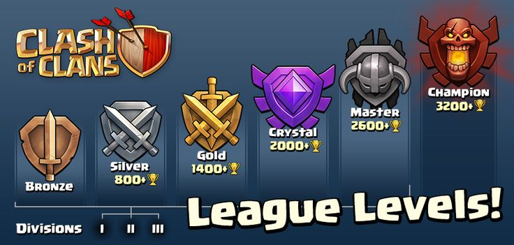 League Levels