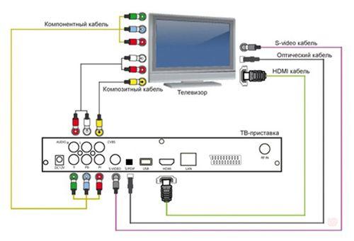как подключить цифровое