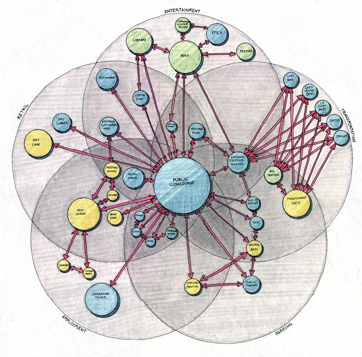 bubble-diagram.jpg (2000×1974)