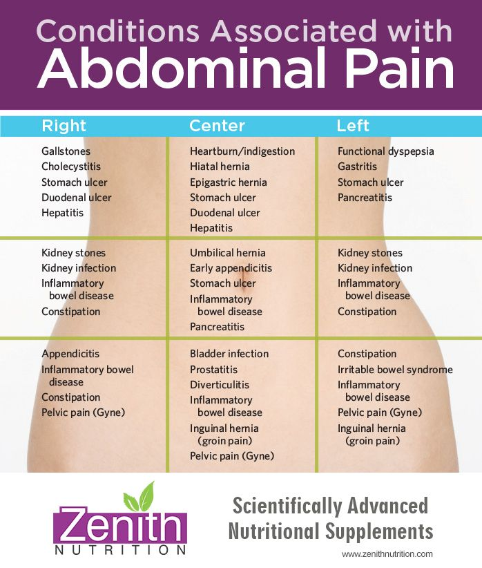 Abdomen Sites: Condition Associated With Abdominal Pain. RIght Side