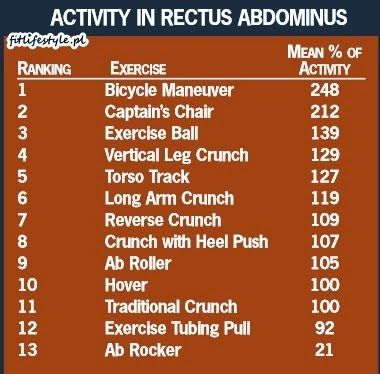 Najefektywniejsze ćwiczenia na brzuch