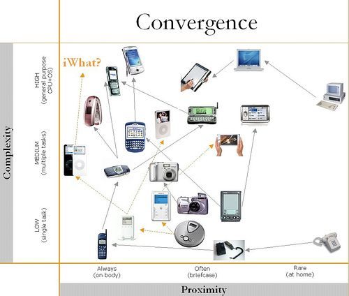 advantages of convergence technologies