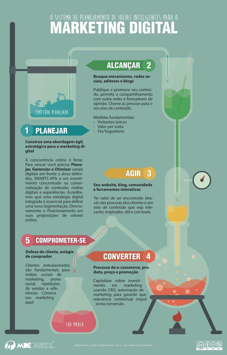 MARKETING DIGITAL E O PLANEJAMENTO INTELIGENTE ( INFOGRÁFICO ) | http://mdedigital.com/marketing-digital-e-o-planejamento-inteligente-infografico/