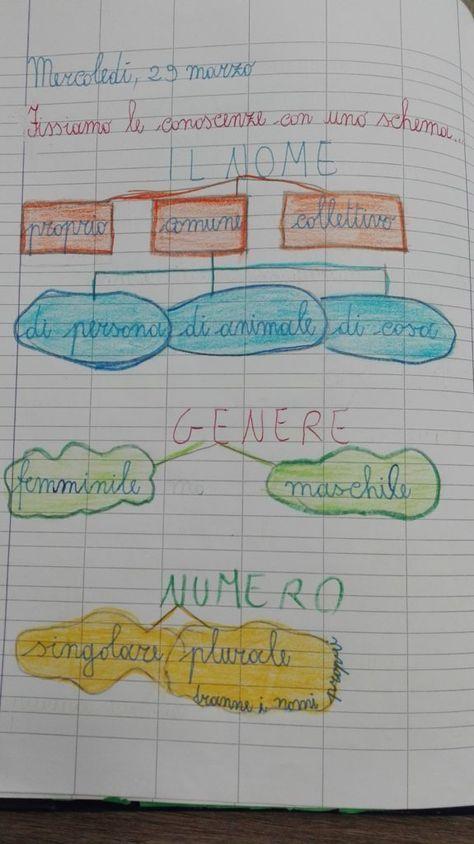 Per concludere... uno schema per memorizzare meglio.