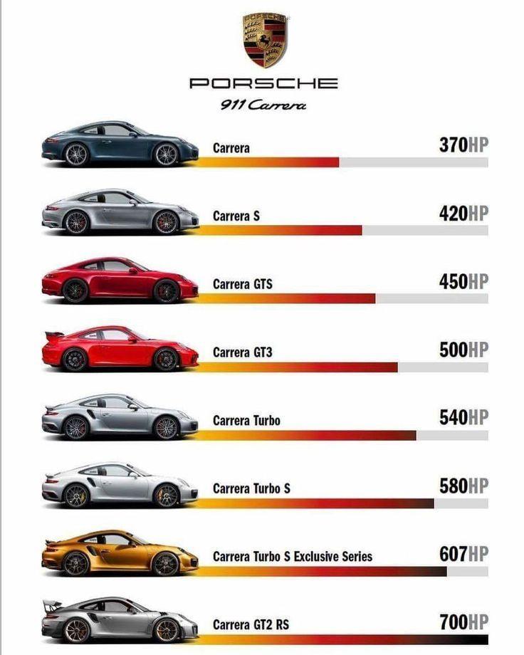 Horsepower madness from Porsche #horsepower #madness #porsche #cars #luxu