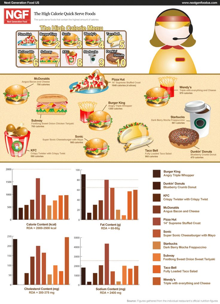 22 best Fast food calories images on Pinterest Weight loss, Cook - food calorie chart